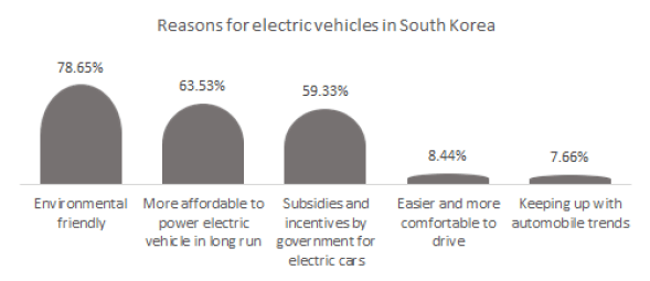 Reasons for electric vehicles in South Korea