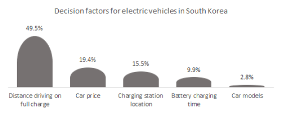Demand factors for electric vehicles in South Korea