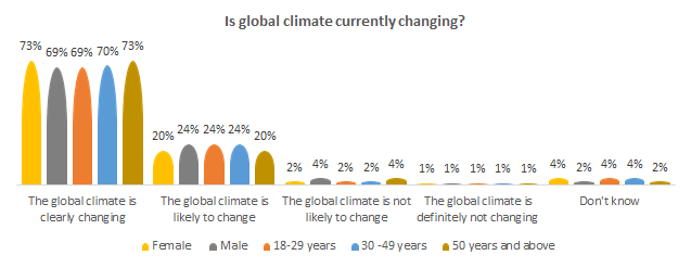 Is global climate change current?