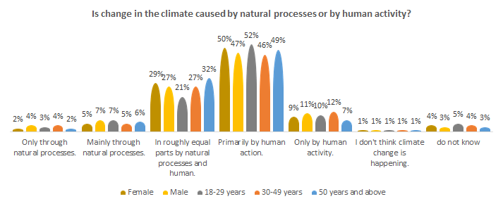 Is climate change caused by natural processes or by human activity?