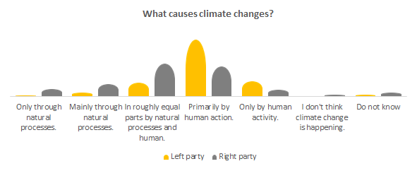 What causes climate changes?