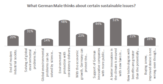 What German Male thinks about certain sustainable issues?