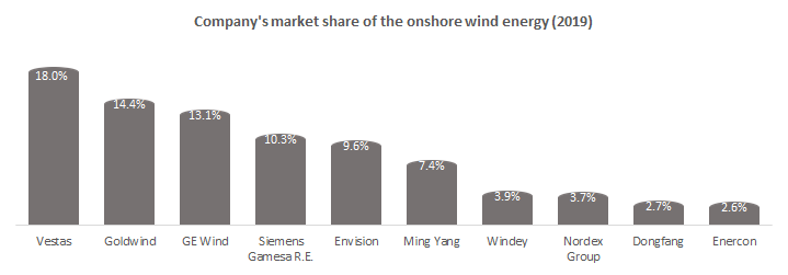 Company's market share of the onshore wind energy (2019)
