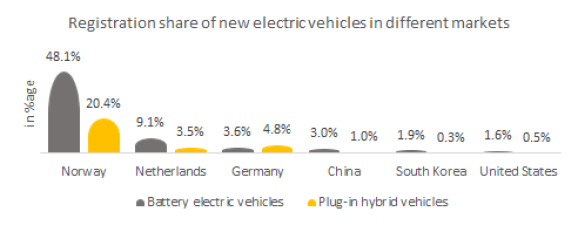 Registration share of new PHEV in different markets.