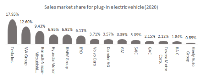 Market share for the sales for plug-in electric vehicle (2020).