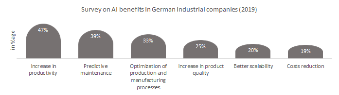 Survey on Artificial intelligence benefits in German industrial companies.