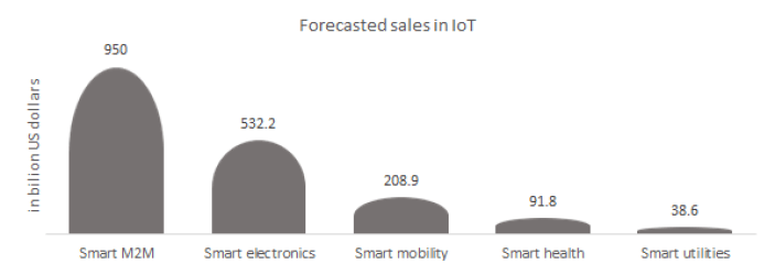 Sales forecasted in the Internet of things for smart electronics.