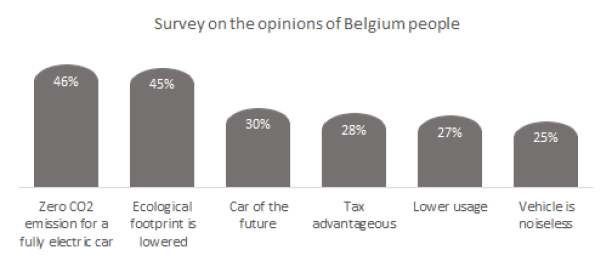 Survey on the opinions of Belgium people