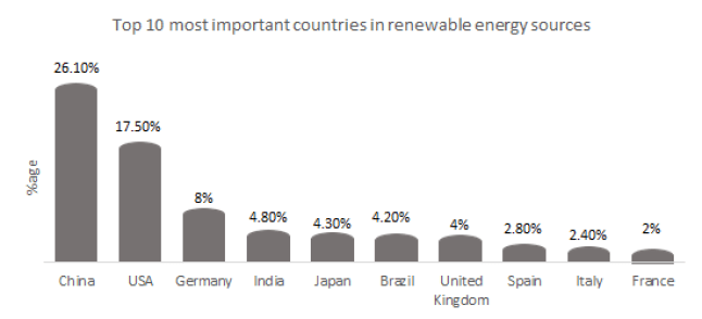 Top 10 most important countries in renewable energy sources.