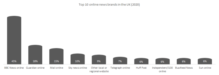 Top 10 digitalized news brands in the United Kingdom.