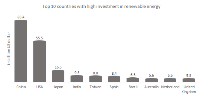 The top 10 countries with high investment in renewable energy technologies.