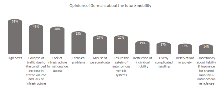 Opinions of Germans about the future mobility.