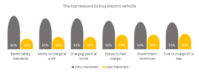 Top reasons to purchase electric vehicle in Southeast Asia.