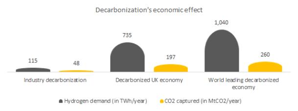 Decarbonization's economic effect