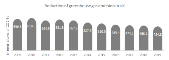 Reduction of greenhouse gas emission in the UK.