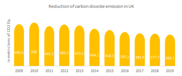reduction of carbon dioxide emissions in united kingdom