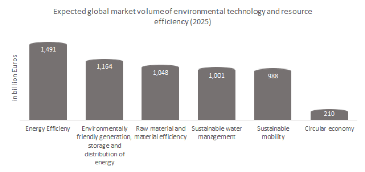 The expected global market volume of environmental technology and resource efficiency (2025).
