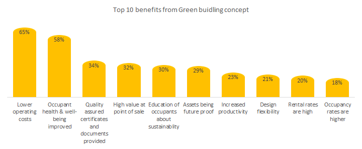 green buildings are beneficial to our world