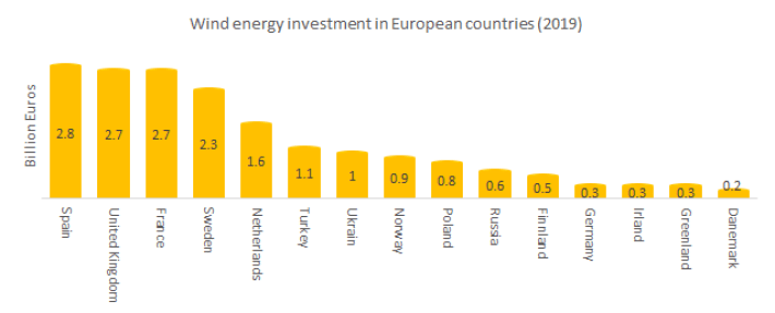 List of European countries' investments in Wind Energy.