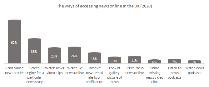 Leading ways of accessing digital marketing news by the UK consumers
