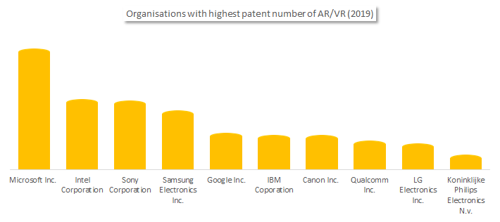 Virtual reality with organisation for high patent numbers in AR/VR