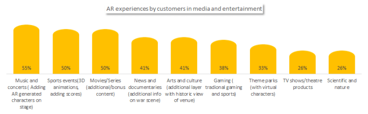 Augmented reality experiences by customers in media and entertainment.