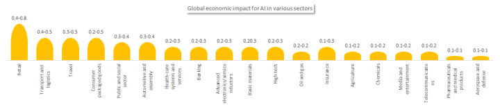 The global economic impact for AI in various sectors.