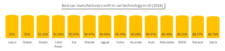 In-car technology in the UK