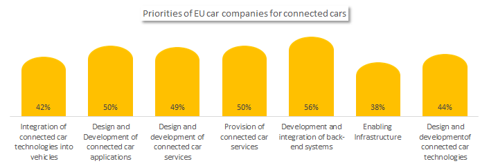 Priorities of EU car companies for connected cars