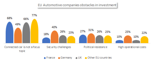 EU automotive companies obstacles in connected cars investment