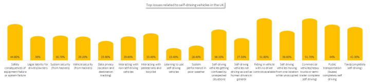 Top issues related to connected cars in the UK