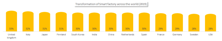 Transformation of the smart factories across the world (2019)
