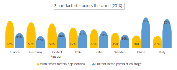 Smart factories across the world