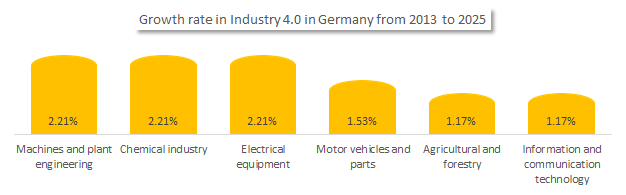The growth rate in industry 4.0 in Germany