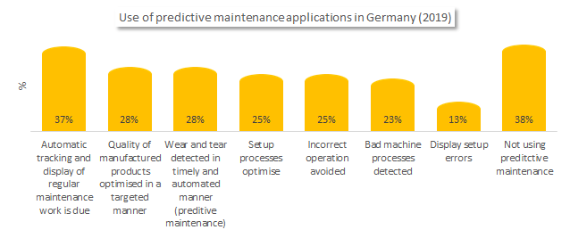 Predictive maintenance applications in Germany (Smart machines)