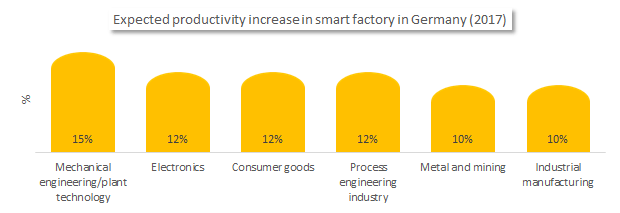 Expected productivity increase in smart factory
