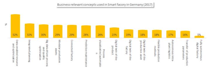 Smart factories in Germany