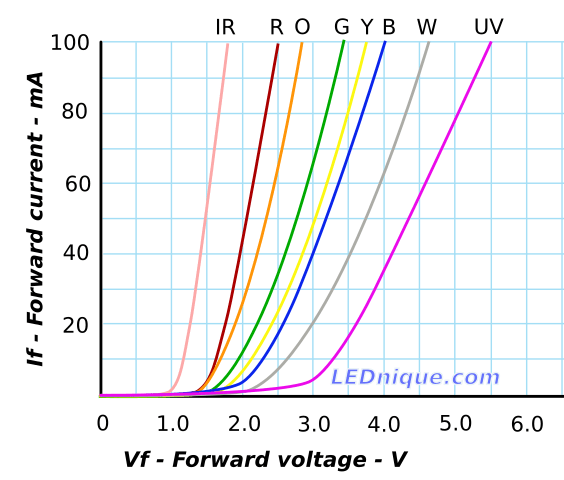 LED forward voltage and current (IV) curves for IR, red, orange, green, yellow, blue, white and UV LEDs.