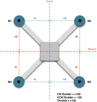 schema-motor-mixer