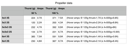 Propeller data