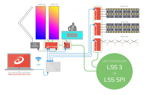 small resolution of how does the control system works