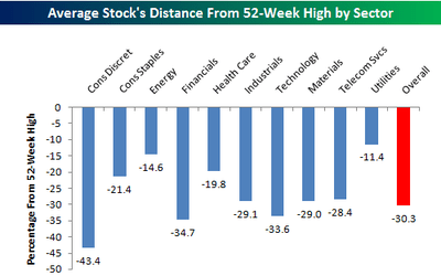 average_distance_by_sector.png