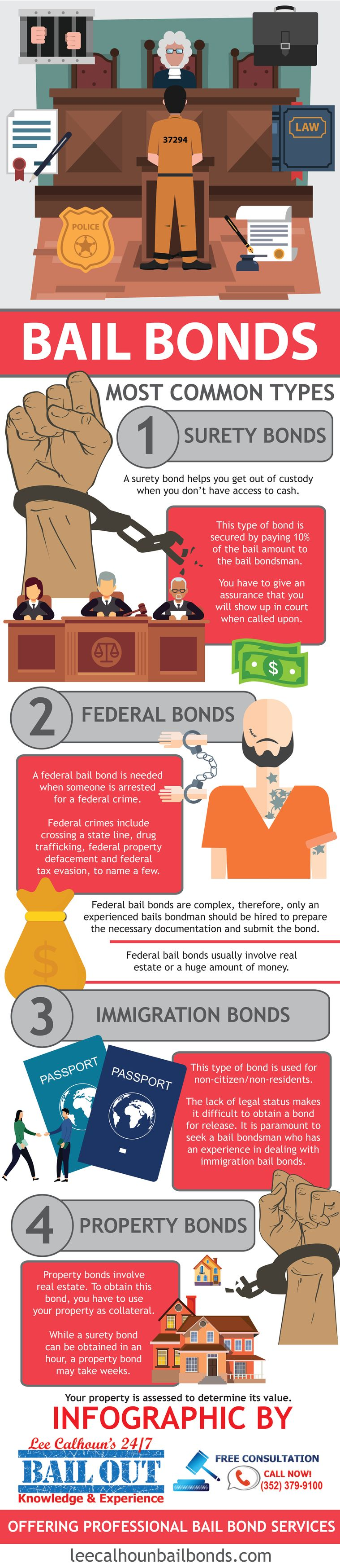 Bail bonds Types