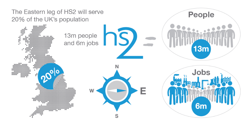 Government urged to commit to HS2 East to boost capacity, connectivity, and COVID-19 economic recovery