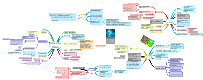 Mind map of Learning Development: pedagogy, principles and progress