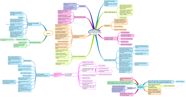 Mindmap of Learning spaces. Refurbishment, planning, implementation and reception