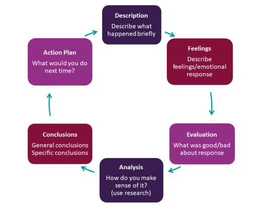 Describe what happened briefly. Feelings - Describe feelings/emotional response. Evaluation - What was good/bad about response. Analysis - How do you make sense of it? (use research). Conclusions - General conclusions. Specific conclusions - Action Plan What would you do next time?