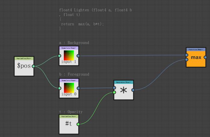 (float4 a,  b*t) ;  $pos  float4 Lighten  float t)  re turn max (a,  a : Background  input 1  b : Foreground  input 0  Opaci ty  Vari e••  float4 b  max  Op e r 'Sc a