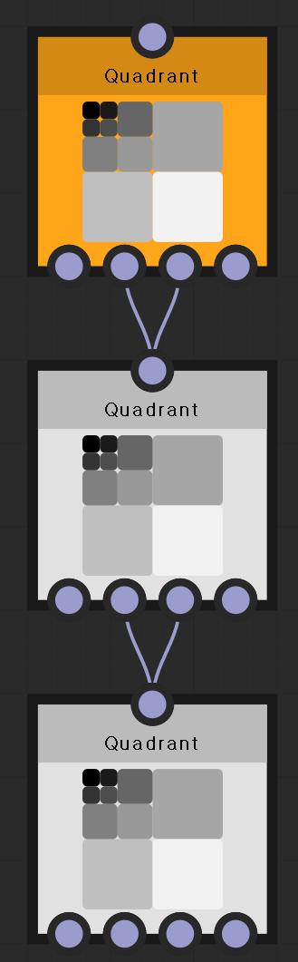 Quadrant  Quadrant  Quadrant