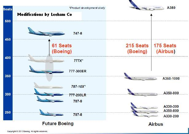 marketing strategies of boeing and airbus essay Value line is regarded as the best independent along with an ongoing market-share battle with airbus, could take a toll on boeing's own order book over.